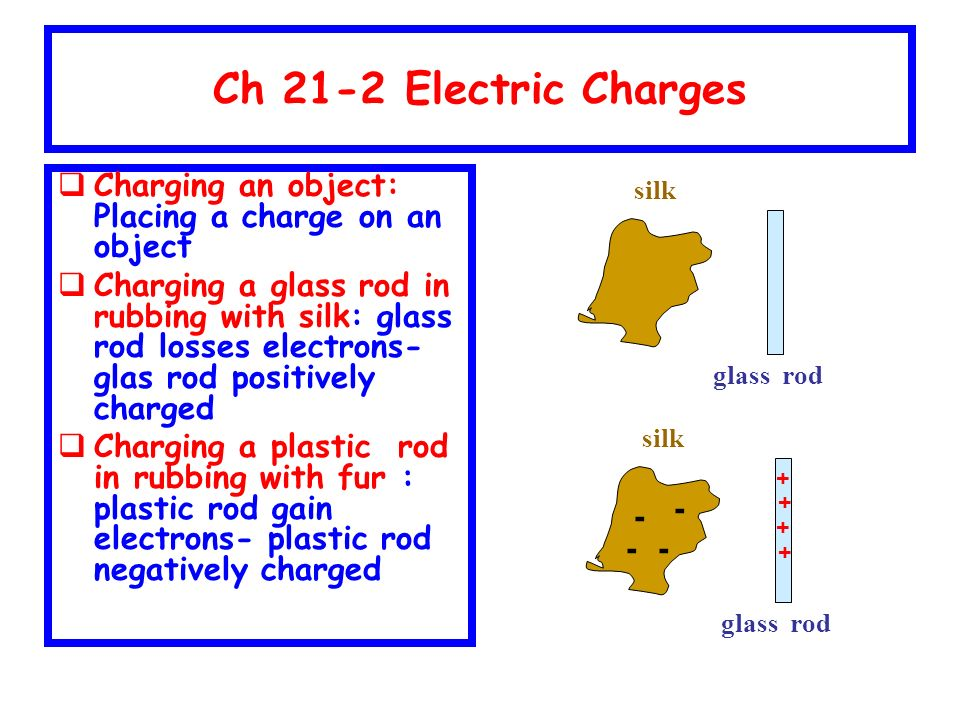 Ch 21-2 Electric Charges  Charging an object: Placing a charge on an object  Charging a glass rod in rubbing with silk: glass rod losses electrons- glas rod positively charged  Charging a plastic rod in rubbing with fur : plastic rod gain electrons- plastic rod negatively charged silk glass rod silk glass rod - - - - + + + +