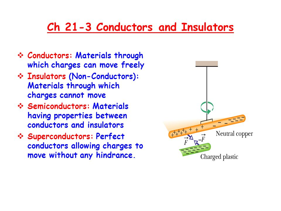  Conductors: Materials through which charges can move freely  Insulators (Non-Conductors): Materials through which charges cannot move  Semiconductors: Materials having properties between conductors and insulators  Superconductors: Perfect conductors allowing charges to move without any hindrance.