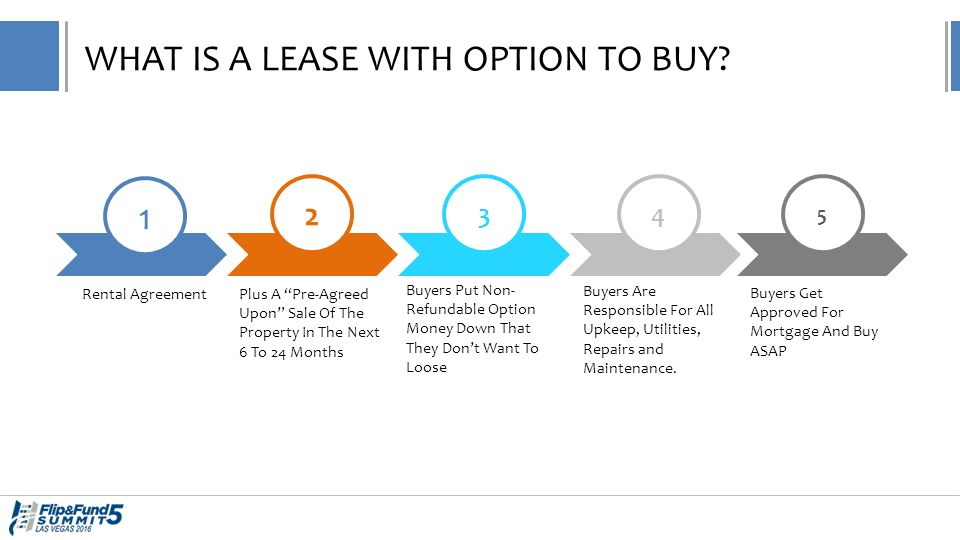 Alternate Exit Strategies Selling On Rent To Ownlease Option