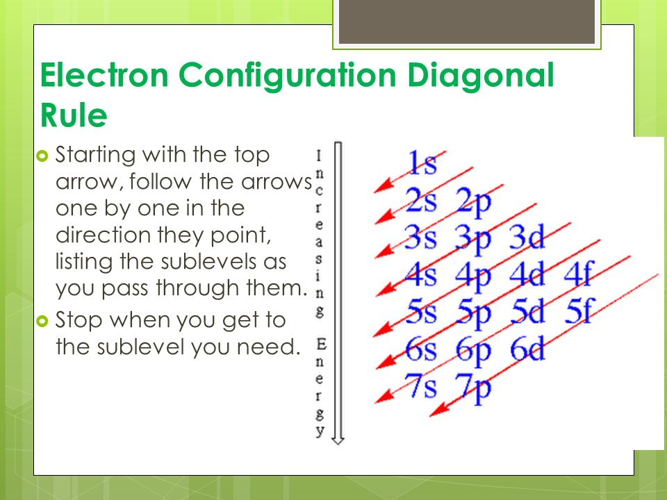 Quantum Mechanics Electron Con Uration Chapter 5 Electrons In. 43 Electron Con Uration. Worksheet. Electron Configuration Worksheet With Answers Doc At Mspartners.co