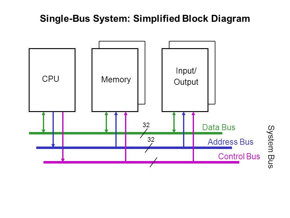 6 cpu input/ output memory single-bus system: simplified block diagram data  bus address bus control bus system bus 32