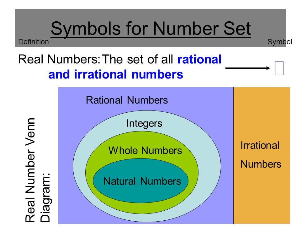 Number Sets Symbols For Number Set Counting Numbers Maybe 0 1 2