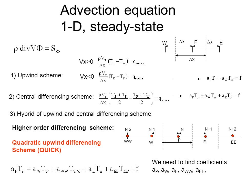 Lecture Objectives: Review discretization methods for