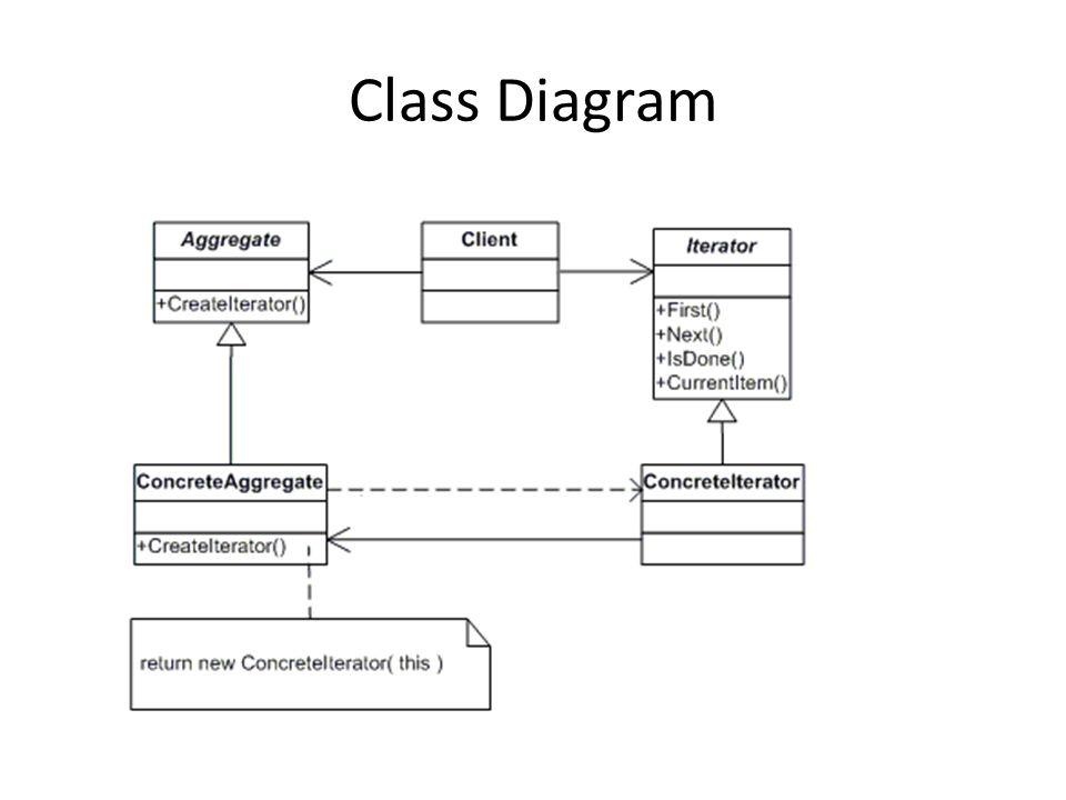 Behavioural Patterns GoF pg Iterator GoF pg  257 – 271