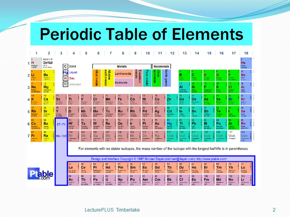 Enrichment Lectureplus Timberlake 1 2 How To Read The Periodic