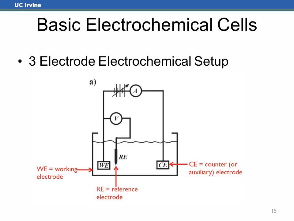 Introduction to electrochemical cells and basic electroanalytical 15 3 electrode electrochemical setup 15 basic electrochemical cells ccuart Choice Image
