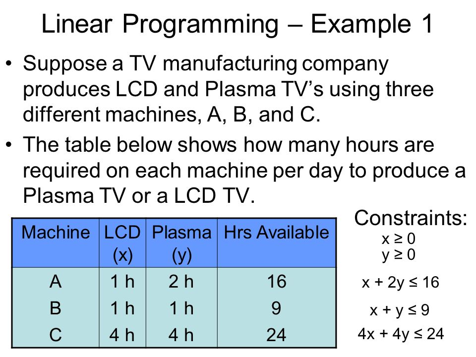 linear programming in business
