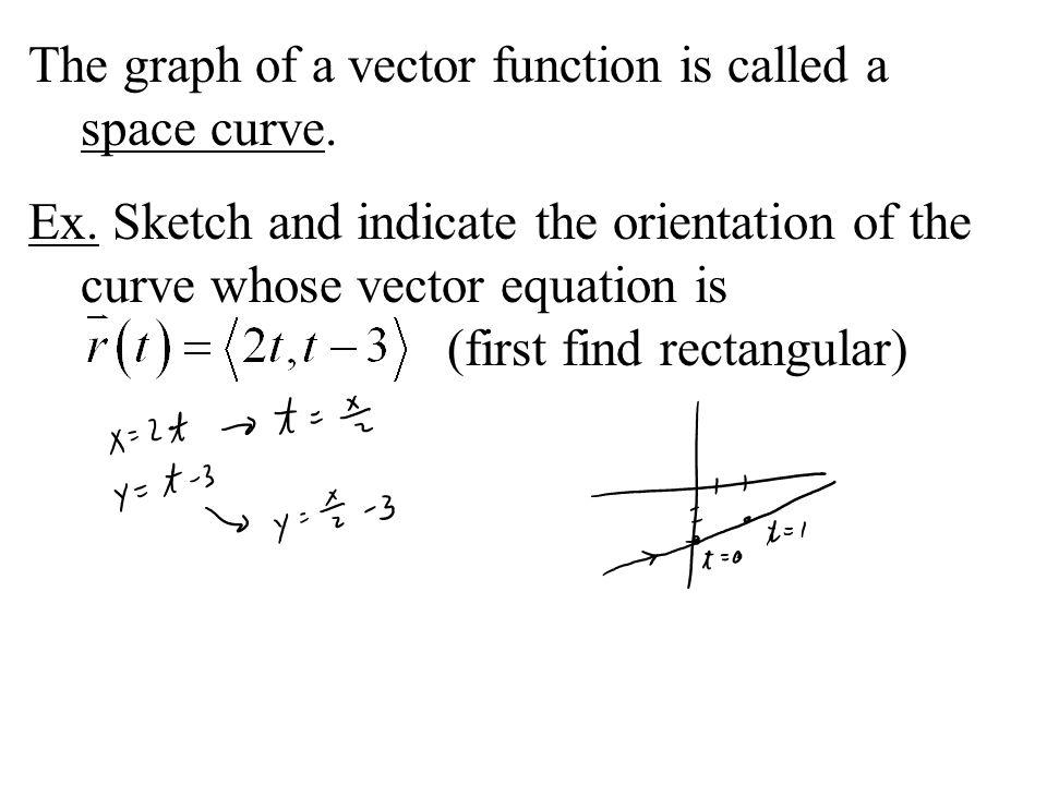 Vector Functions A vector function is a vector whose