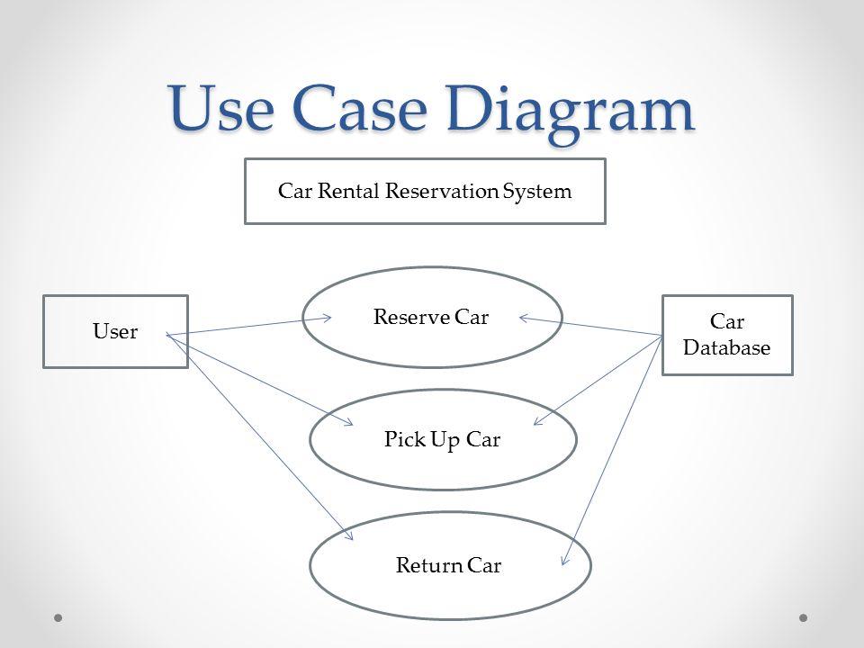 Car rental reservation system cst 338 sherelien haase ppt download 2 use case diagram car rental reservation system user car database reserve car pick up car return car ccuart Images