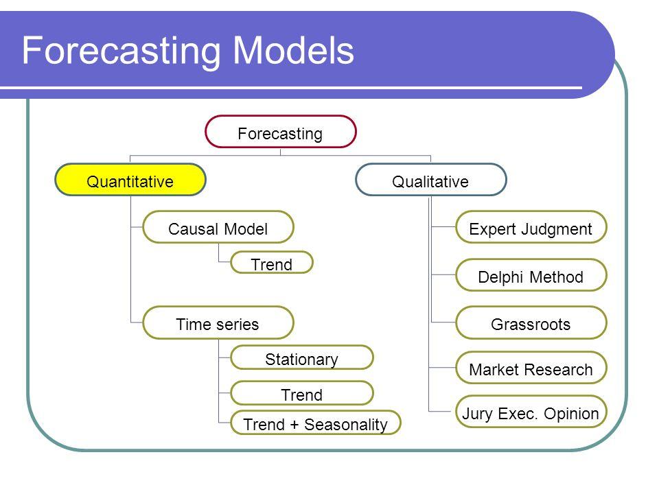 FORECASTING Introduction Quantitative Models Time Series