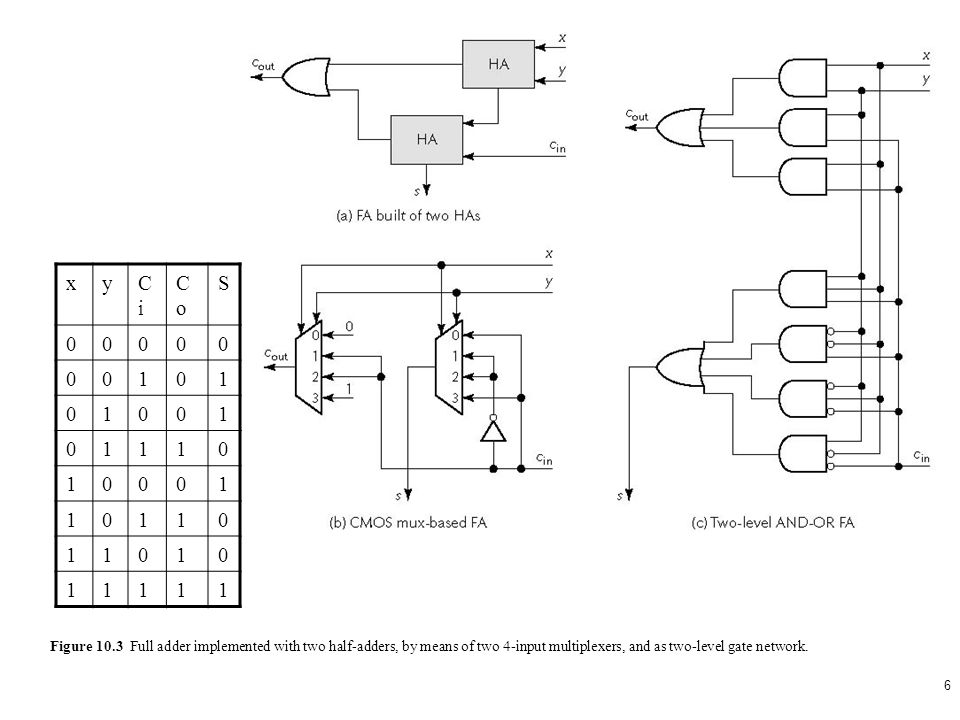 Swell 1 2 Figure 10 1 Truth Table And Schematic Diagram For A Binary Half Wiring Database Plangelartorg