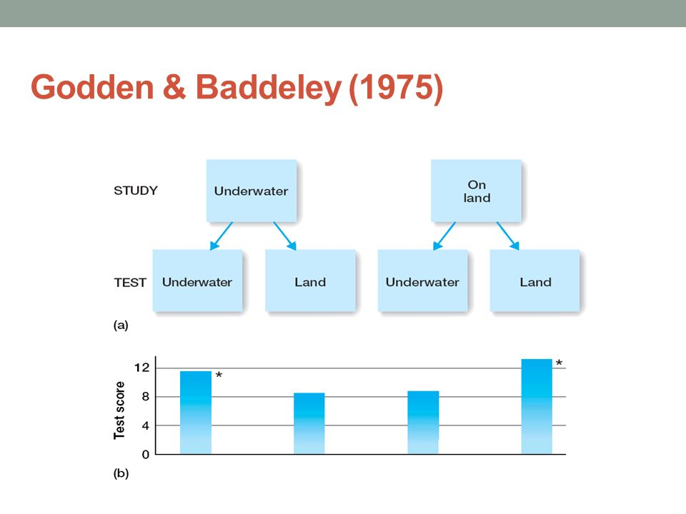 godden & baddeley 1975