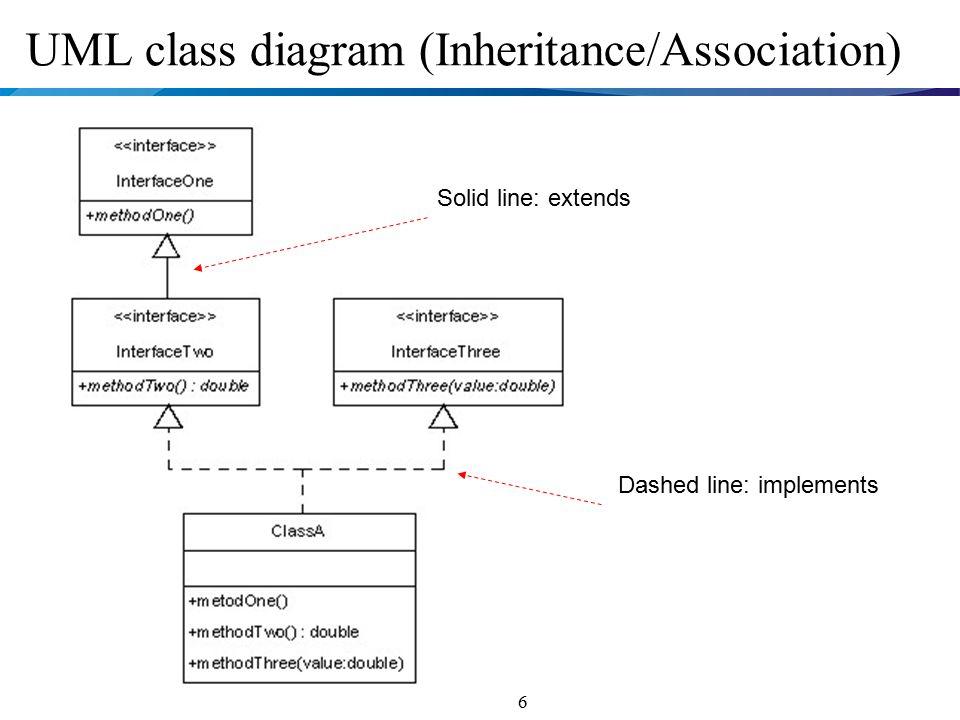 Object oriented programming java review unit 1 class design basic 6 6 uml class diagram inheritanceassociation dashed line implements solid line extends ccuart Images