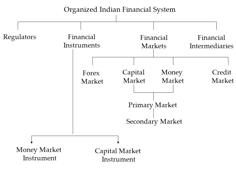 Markets & Interest Rates  Financial Markets All entities