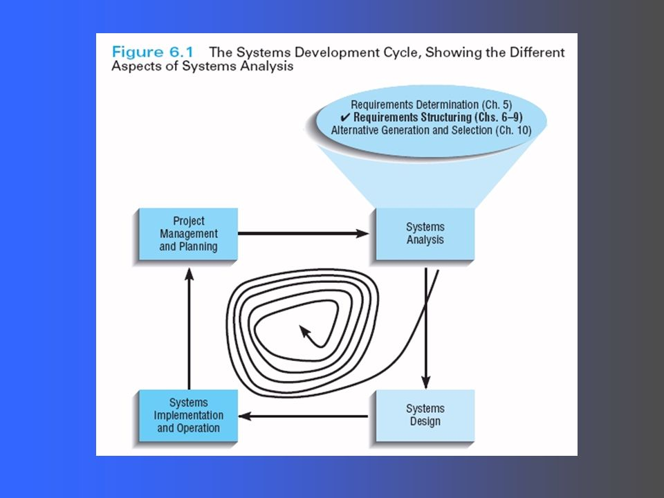 Chapter 6 structuring requirements use case description and the process of analyzing organizing and modeling the requirements obtained via interviews questionnaires observation and document analysis relevant uml ccuart Choice Image