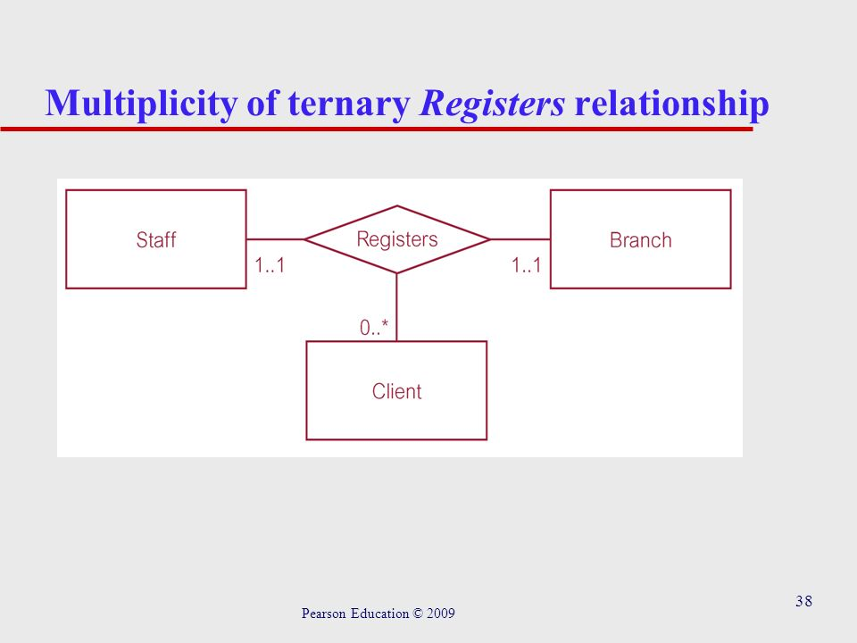 Chapter 8 entity relationship modeling pearson education ppt download 38 38 multiplicity of ternary registers relationship pearson education 2009 ccuart Gallery