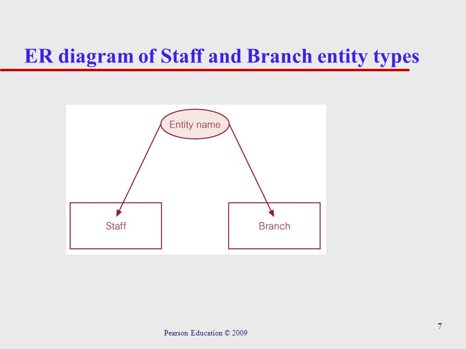 Chapter 8 entity relationship modeling pearson education ppt download 7 7 er diagram of staff and branch entity types pearson education 2009 ccuart Choice Image