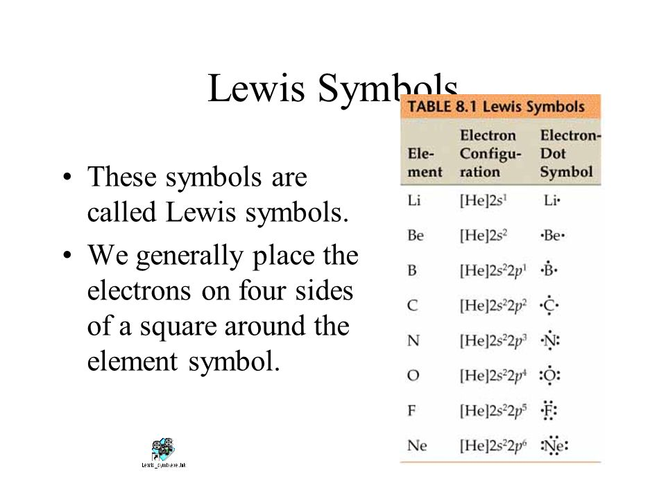 Element Symbol F Image Collections Meaning Of This Symbol
