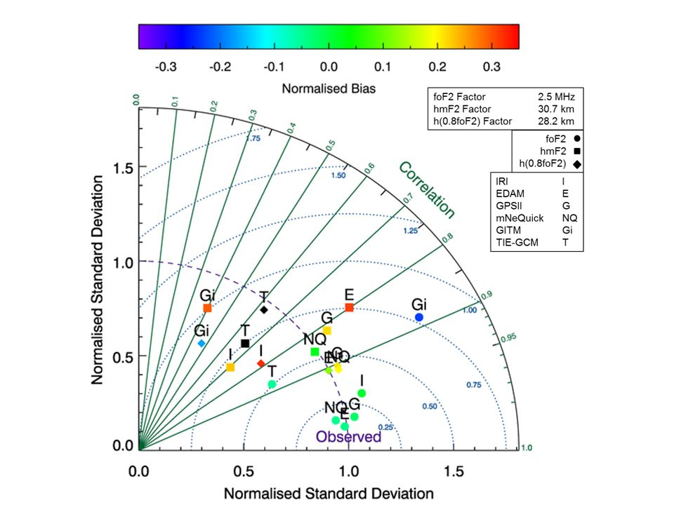 On The Use Of Modified Taylor Diagrams To Compare Ionospheric Models