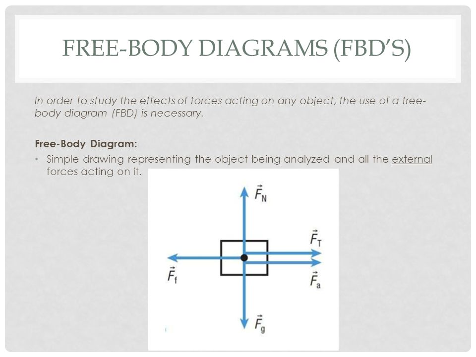 Fabulous Physics 11 Solving Fma Problems Using Free Body Diagrams Ppt Wiring 101 Xrenketaxxcnl