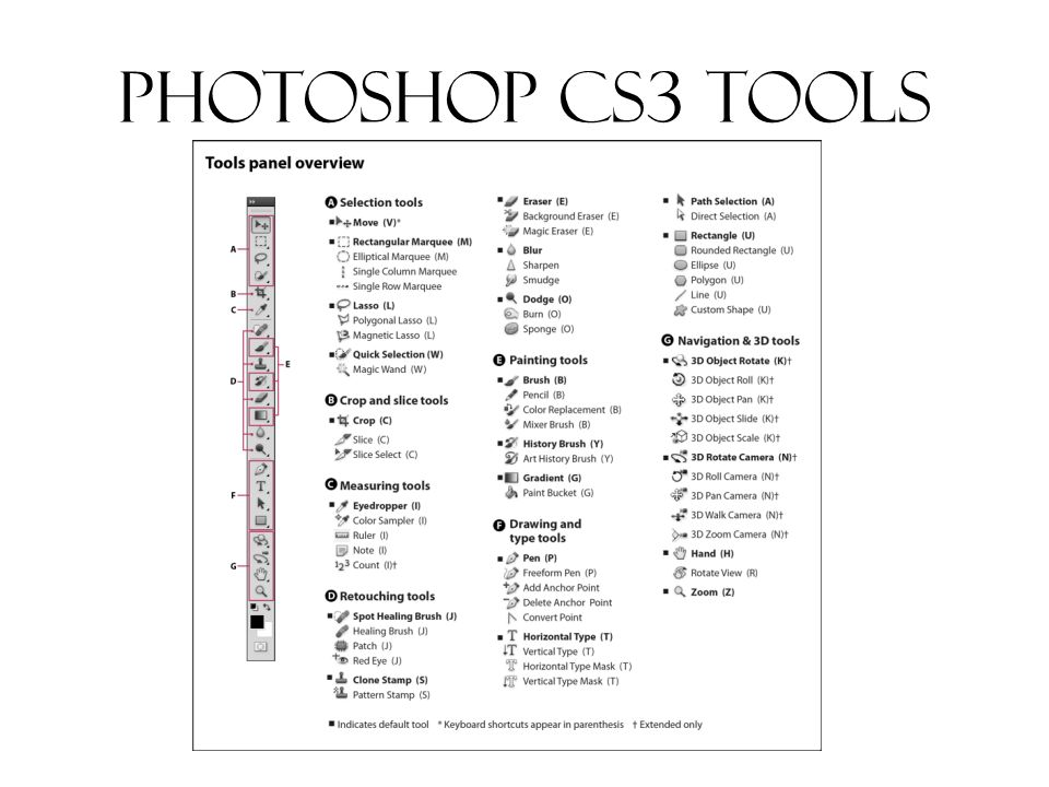 Introduction to photoshop Photo Editing From Your Desktop