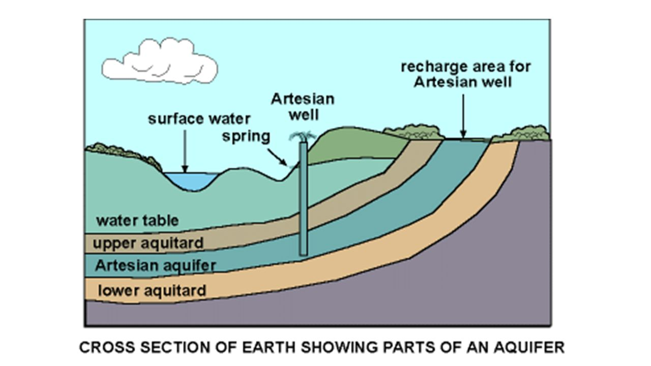 lo: to describe and explain the features of artesian basins and
