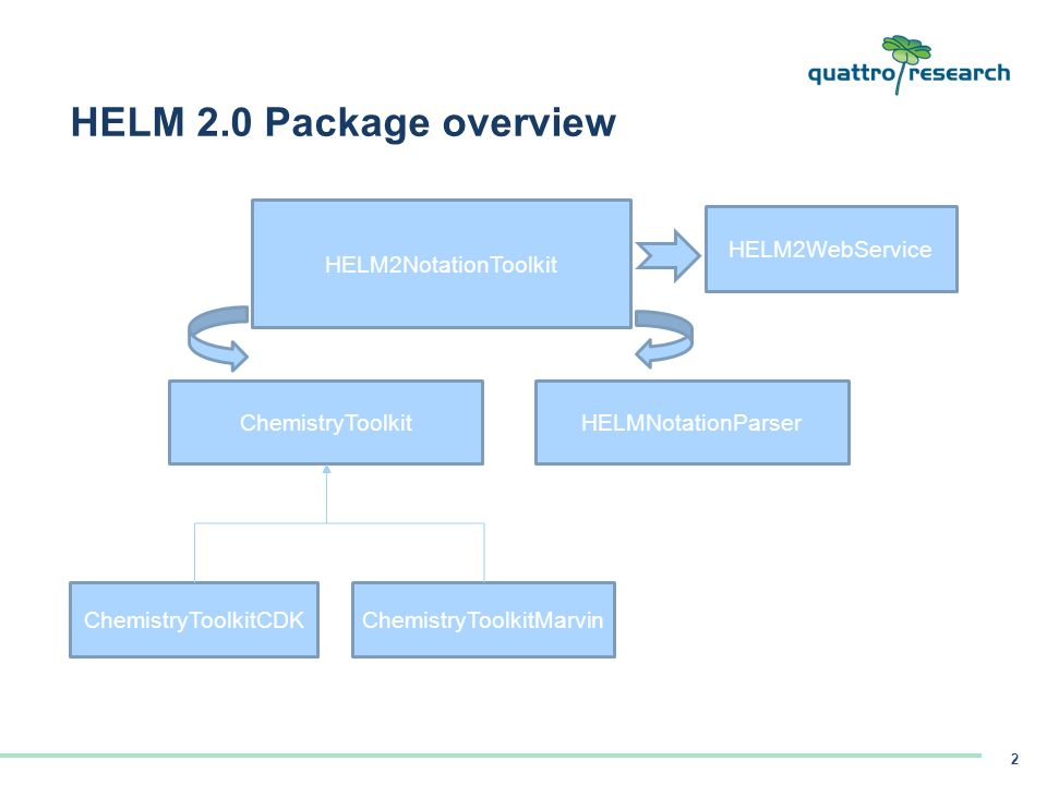 HELM 2 0 Toolkit Code Orientation  HELM 2 0 Package overview
