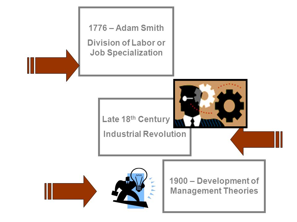 1776 – Adam Smith Division of Labor or Job Specialization Late 18 th Century Industrial Revolution 1900 – Development of Management Theories