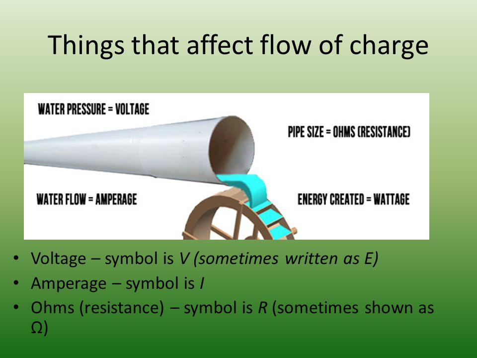 Things that affect flow of charge Voltage – symbol is V (sometimes written as E) Amperage – symbol is I Ohms (resistance) – symbol is R (sometimes shown as Ω)