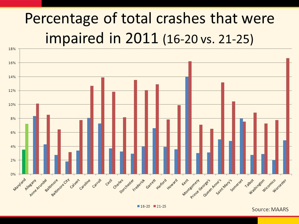 Percentage of total crashes that were impaired in 2011 (16-20 vs ) Source: MAARS