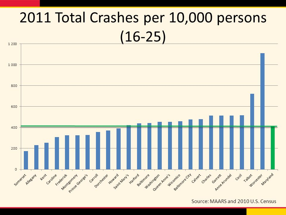 2011 Total Crashes per 10,000 persons (16-25) Source: MAARS and 2010 U.S. Census