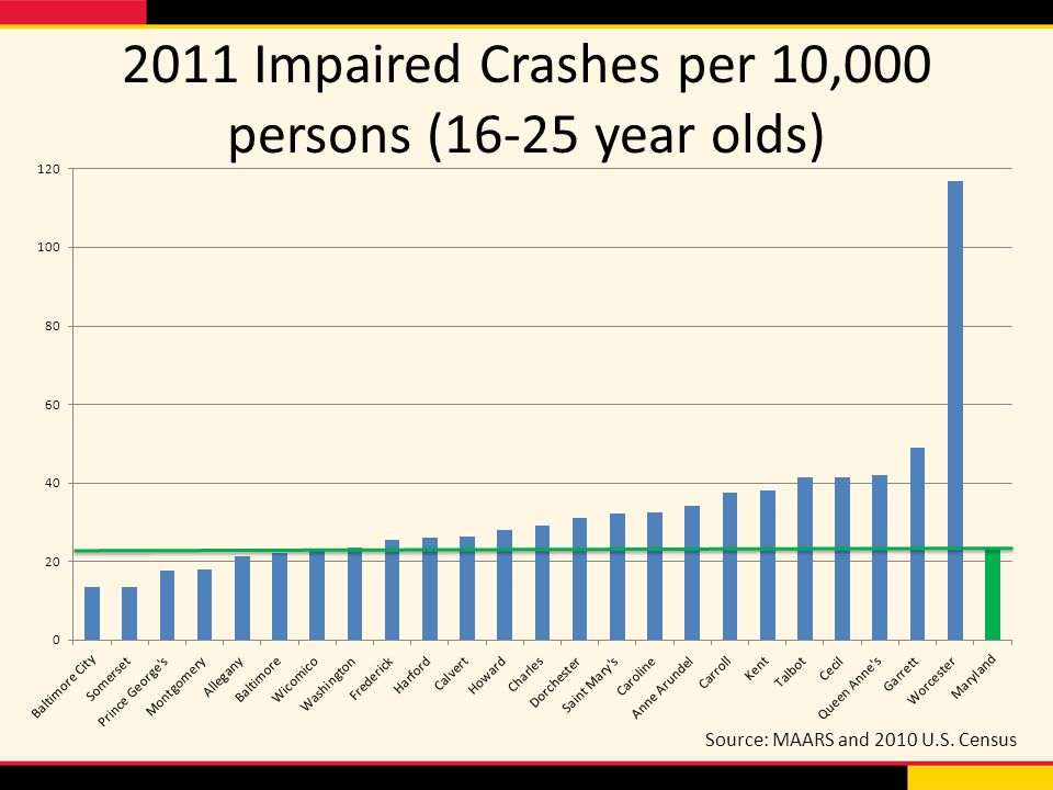 2011 Impaired Crashes per 10,000 persons (16-25 year olds) Source: MAARS and 2010 U.S. Census