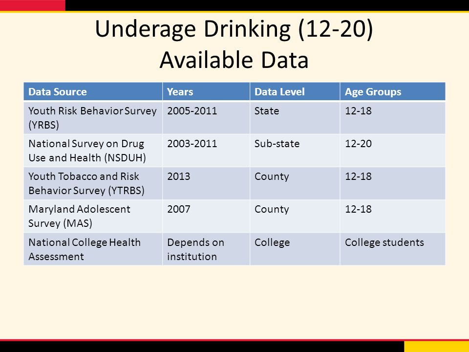 Underage Drinking (12-20) Available Data Data SourceYearsData LevelAge Groups Youth Risk Behavior Survey (YRBS) State12-18 National Survey on Drug Use and Health (NSDUH) Sub-state12-20 Youth Tobacco and Risk Behavior Survey (YTRBS) 2013County12-18 Maryland Adolescent Survey (MAS) 2007County12-18 National College Health Assessment Depends on institution CollegeCollege students