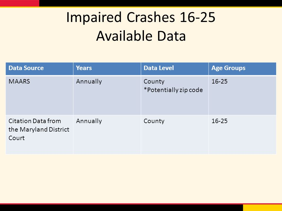 Impaired Crashes Available Data Data SourceYearsData LevelAge Groups MAARSAnnuallyCounty *Potentially zip code Citation Data from the Maryland District Court AnnuallyCounty16-25