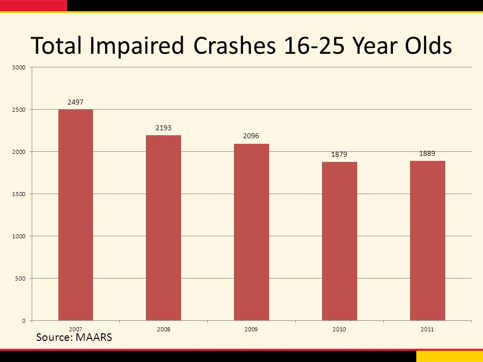 Total Impaired Crashes Year Olds Source: MAARS