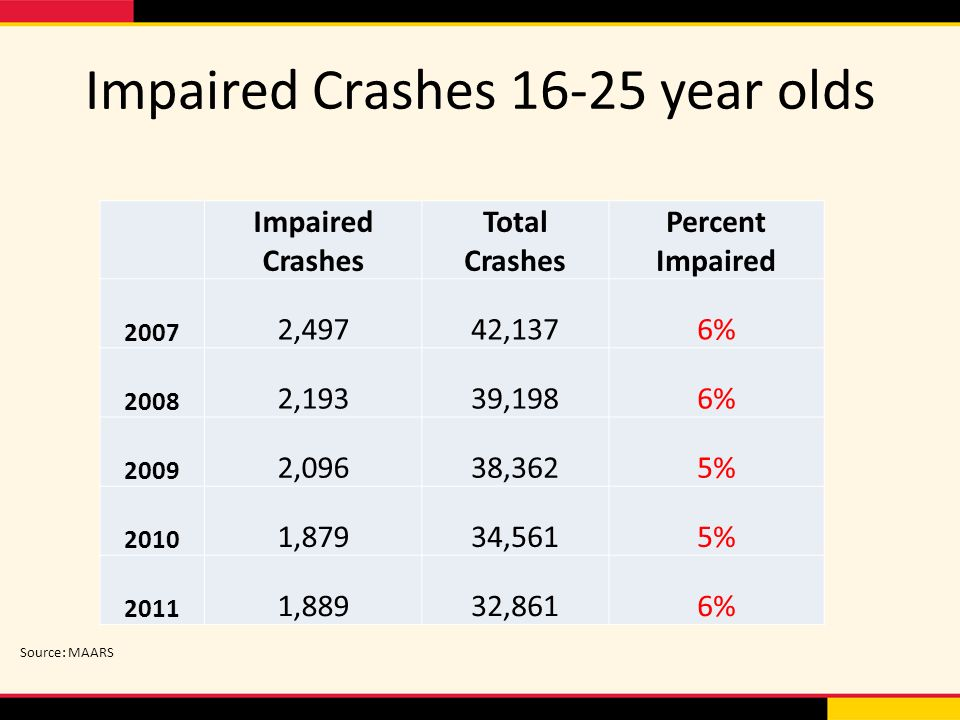 Impaired Crashes year olds Impaired Crashes Total Crashes Percent Impaired ,49742,1376% ,19339,1986% ,09638,3625% ,87934,5615% ,88932,8616% Source: MAARS