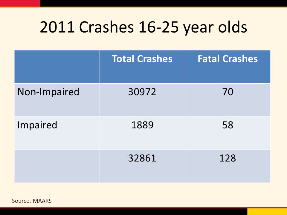 2011 Crashes year olds Total CrashesFatal Crashes Non-Impaired Impaired Source: MAARS