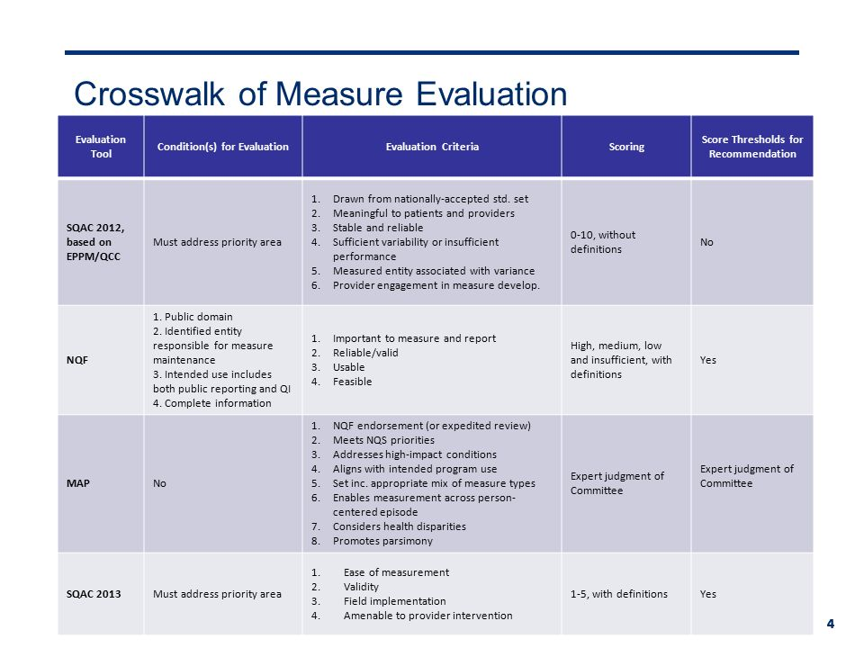 Evaluation Tool Conditions For Evaluationevaluation Criteriascoring Score Thresholds For Recommendation Sqac