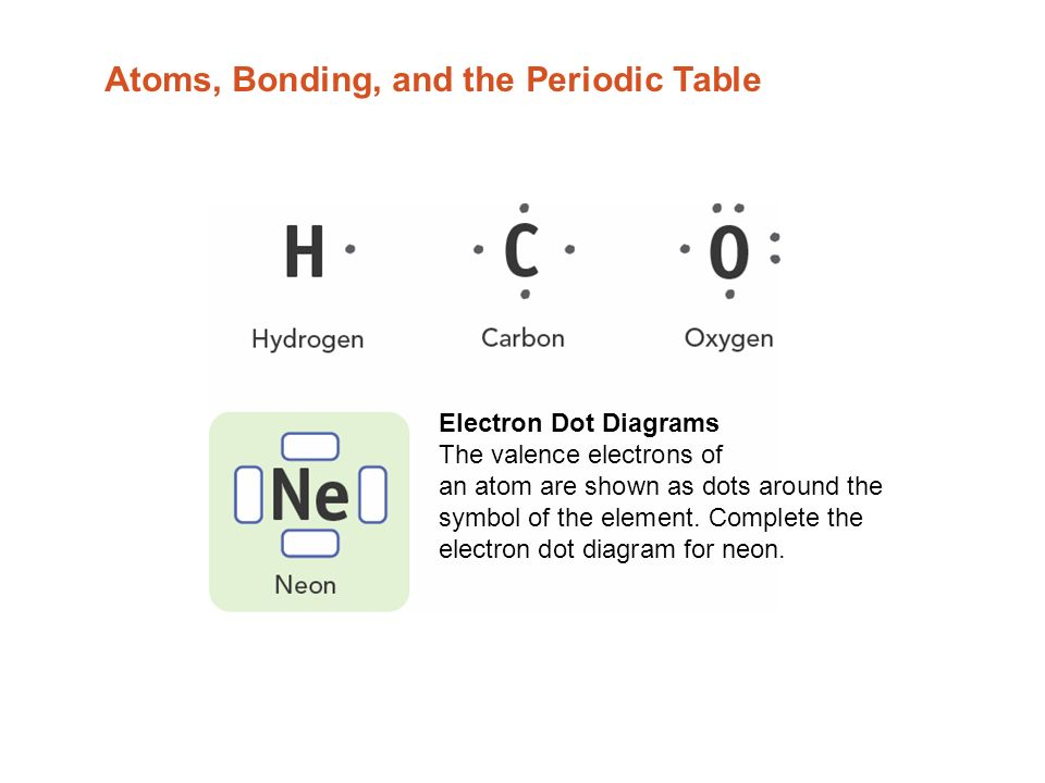 Atoms Bonding And The Periodic Table Electron Dot Diagrams The