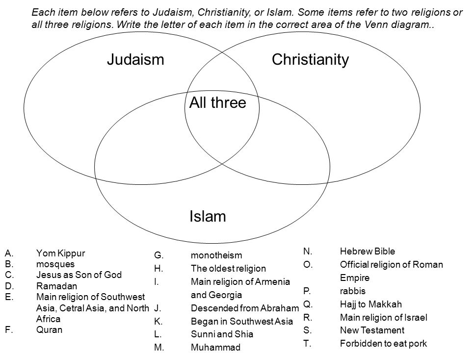 Eq How Are The Abrahamic Faiths Similar And Different 71spi3