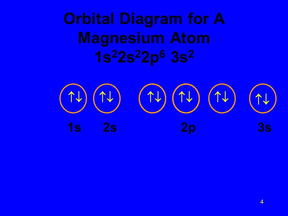 1 orbital diagrams use individual orbitals give subshell arrangement 4 4 orbital diagram for a magnesium atom 1s 2 2s 2 2p 6 3s 2 1s 2s 2p 3s ccuart Image collections