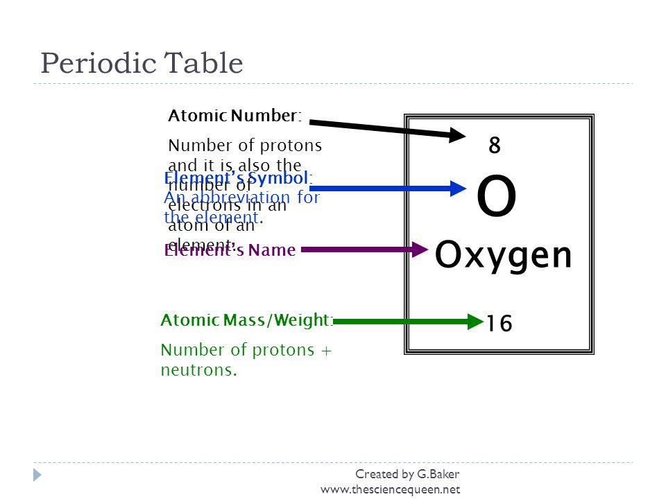 Matter atoms elements a chemistry review whats matter matter created by gker periodic table 8 o oxygen 16 atomic number number of urtaz Images