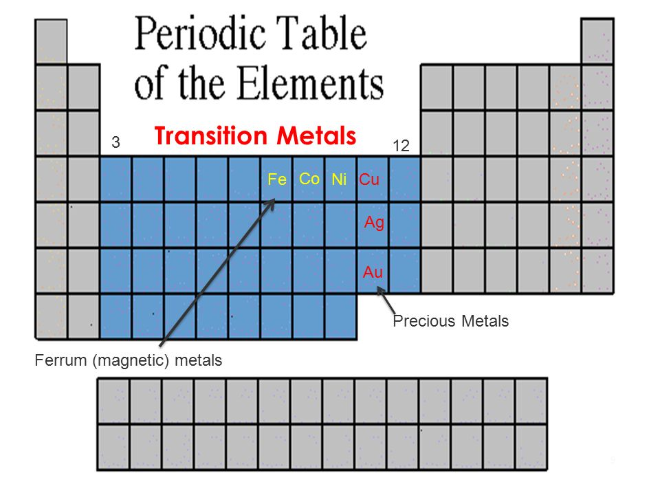 Getting To Know The Perdiodic Table In The Periodic Table Each Row