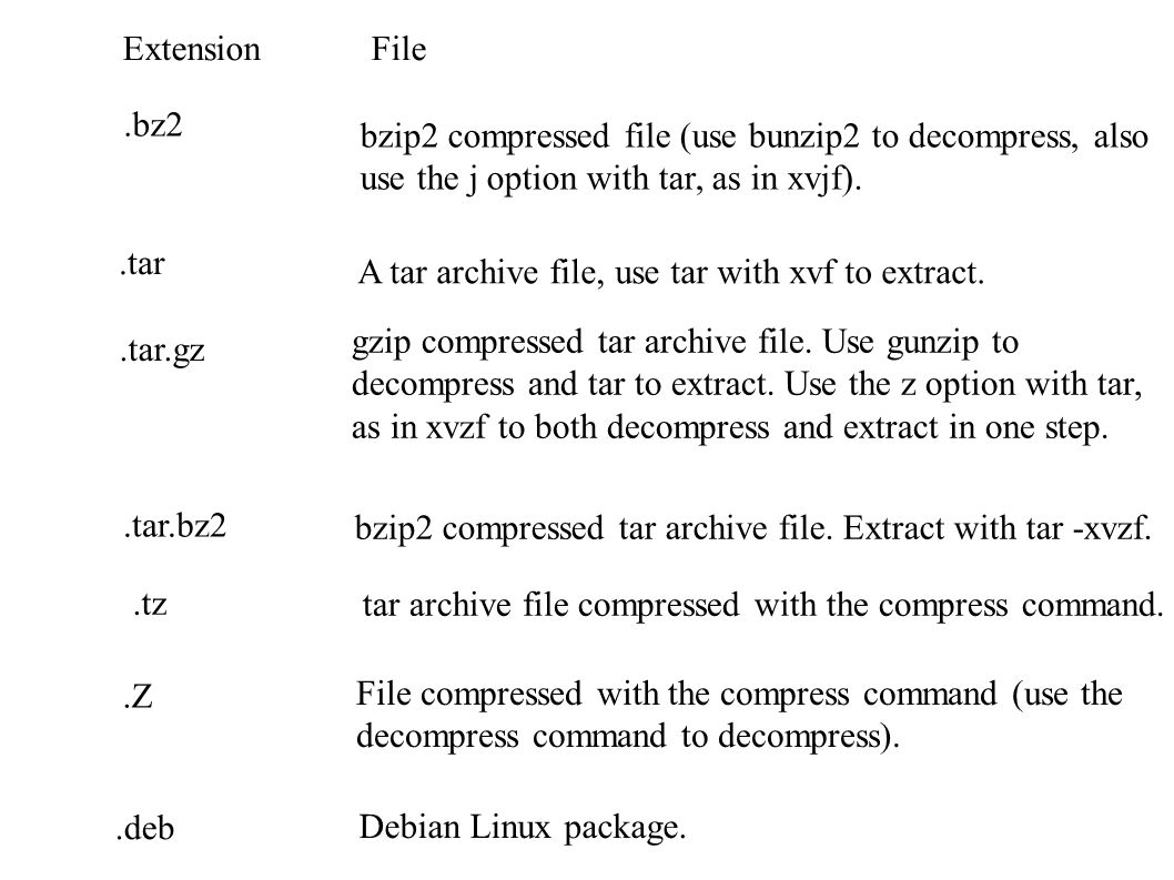 Software Management Linux Software Package File Extensions