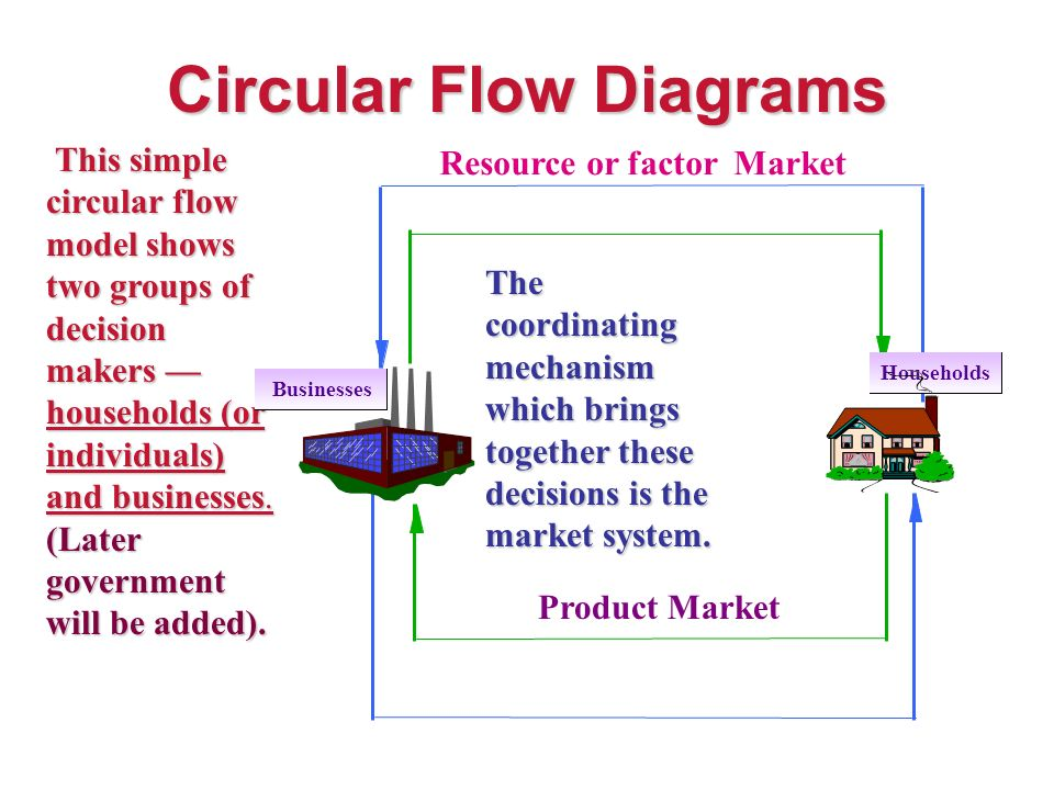 Circular Flow Diagrams Economists Use The Circular Flow Diagram To