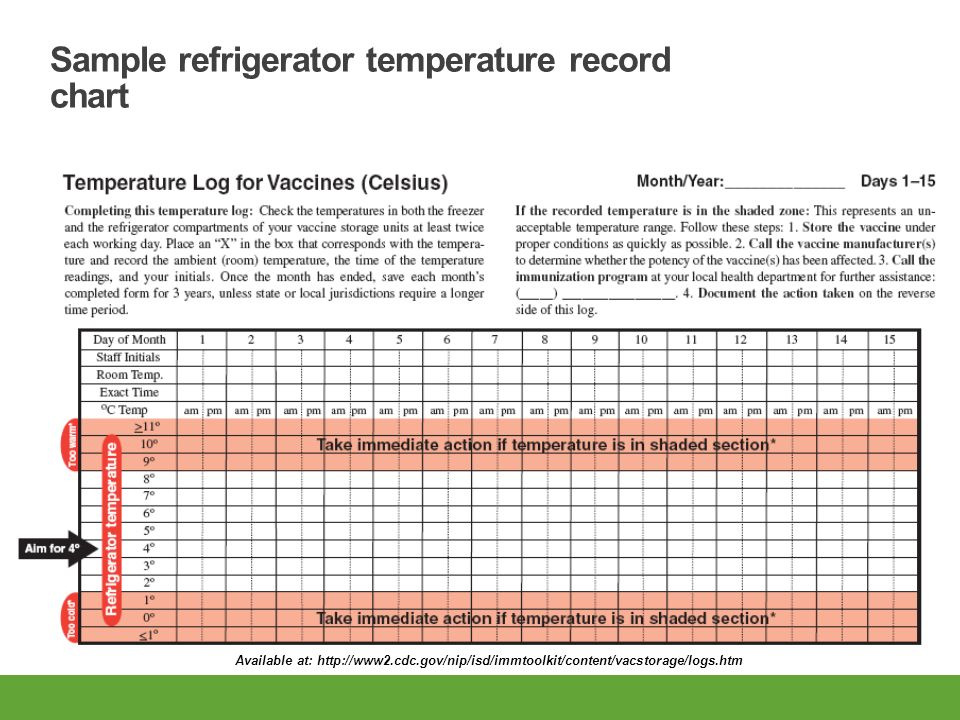 Learning Objectives Describe The Cold Chain And The