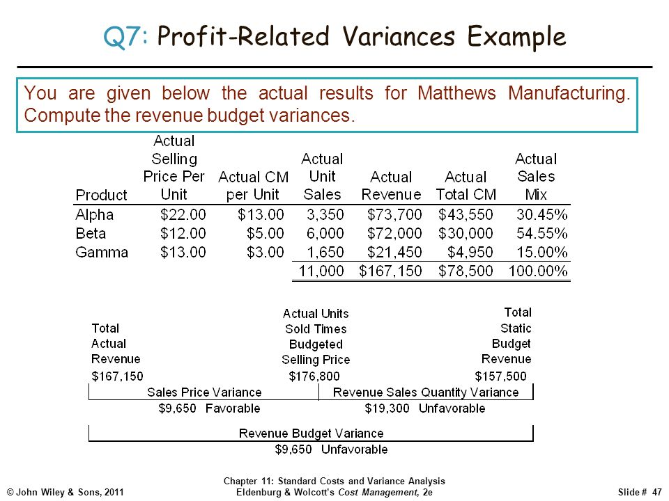 John Wiley & Sons, 2011 Chapter 11: Standard Costs and