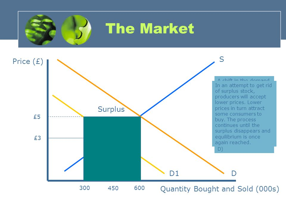 The Market System Demand, Supply and Price Determination  - ppt download