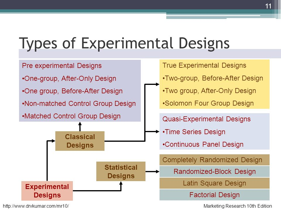 quasi experimental research vs true experiments Quasi-experimental research (which will be described in more detail in a subsequent chapter) is in the middle because it contains some, but not all, of the features of a true experiment for instance, it may fail to use random assignment to assign participants to groups or fail to use counterbalancing to.