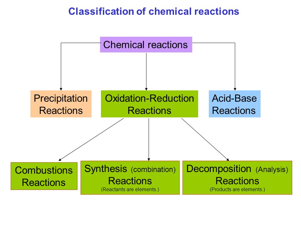 the classification of chemical reactions based ○ students will be able to identify different types of chemical reactions ○ students will use the type of reaction and the periodic table to predict the products of reactions ○ students will describe the energy associated with a reaction and whether it is absorbed or released.